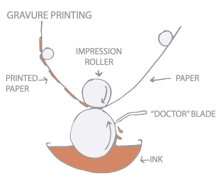gravure printing copy