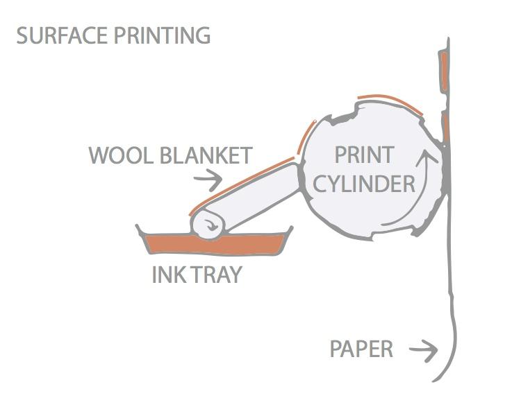 surface printing copy