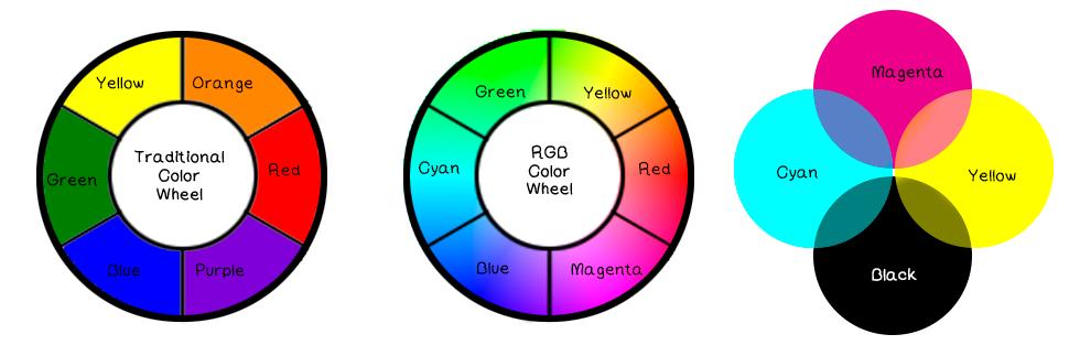 Should I Work In Cmyk Or Rgb Pattern Observer